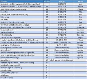 Auswertung als PDF zum download